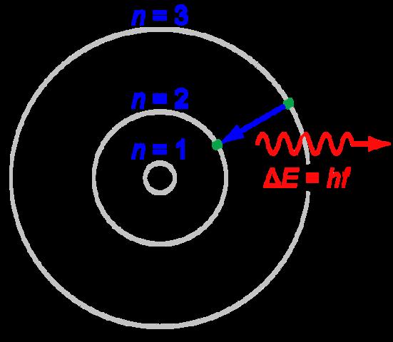 Bohr Quantum Model - Niels Bohr
