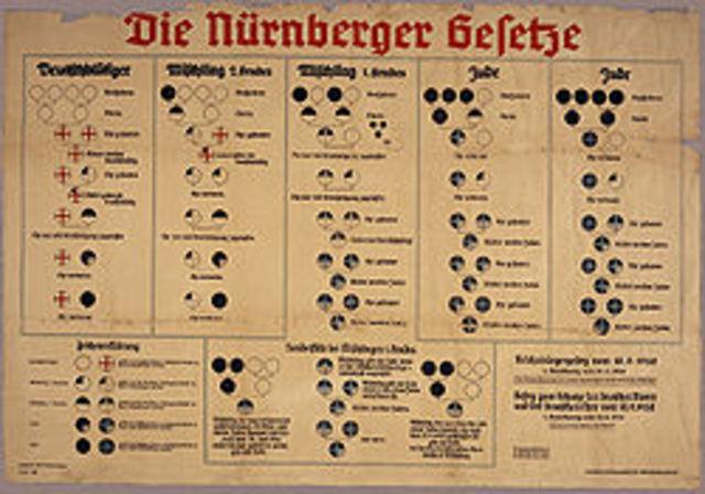 Installation of the Nurremburg Laws