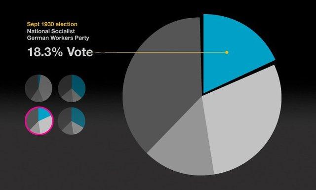 Nazi party wins election