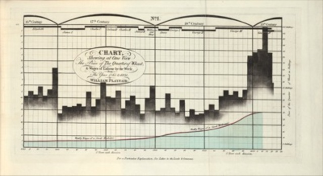 William Playfair, Chart no. 1 from A Letter on Our Agricultural Distresses