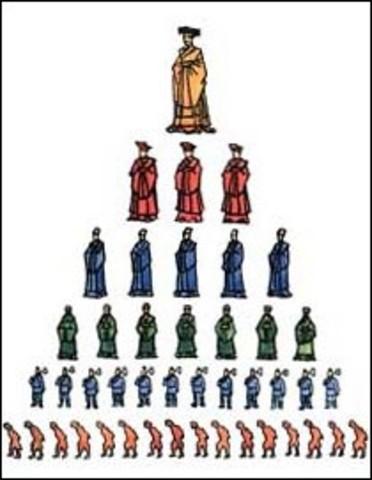771 : Fuedal system was established