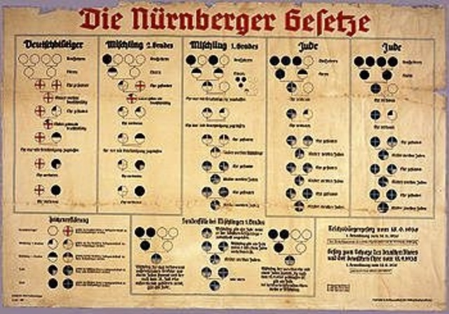 Leyes de Nürnberg
