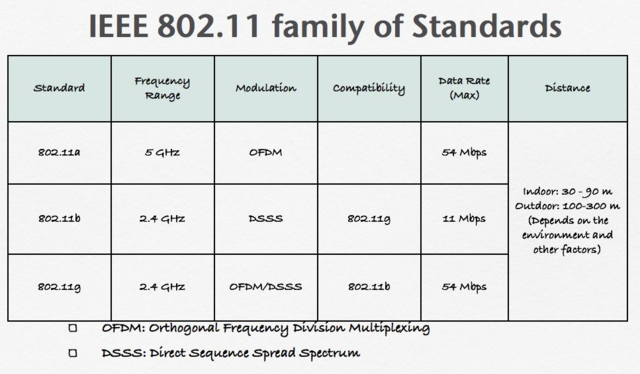 Original version of the standard IEEE 802.11 for wireless local area networking is released.