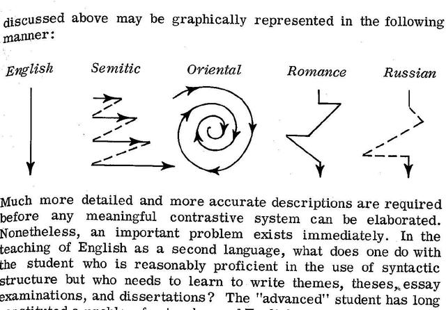 """Kaplan, Robert. """"Cultural Thought Patterns in Inter-Cultural Education."""" Language Learning 16 (1966)."""