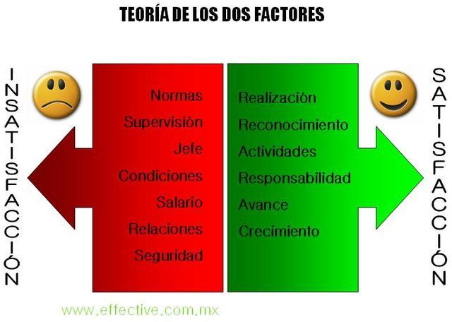 Teoría de los dos factores