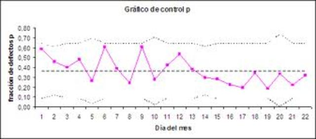 Shewhart introdujo la gráfica de control