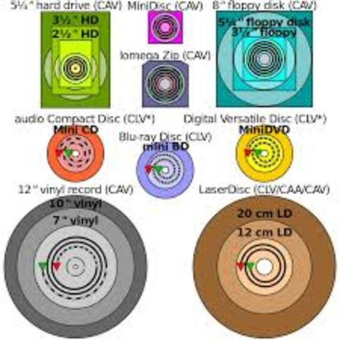Rival Audio DVD formats DVD-A and SACD (Super-Audio CD) introduced which offer           superior sound than conventional CDs; DVD-A includes other media content as well.