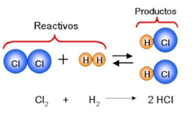 primer ecuacion quimica