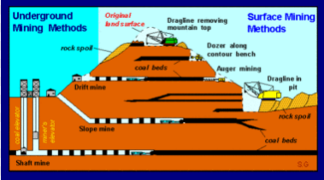 Surface Mining Control & Reclamation Act