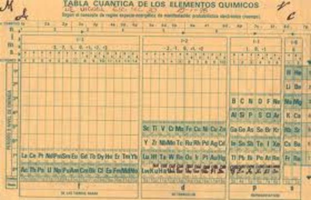 Se crea la primera tabla periodica