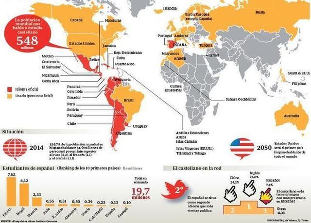 El español es hablado por más de 500 millones de personas en el mundo