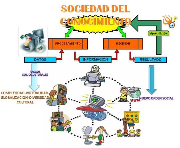 Nacimiento de Sociedad Informatizada