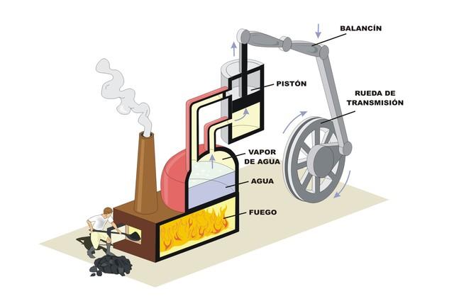 James Watt patenta la máquina de vapor.