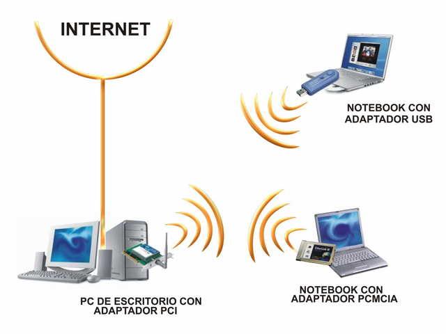 Tecnología inálambrica mediante ondas de radio