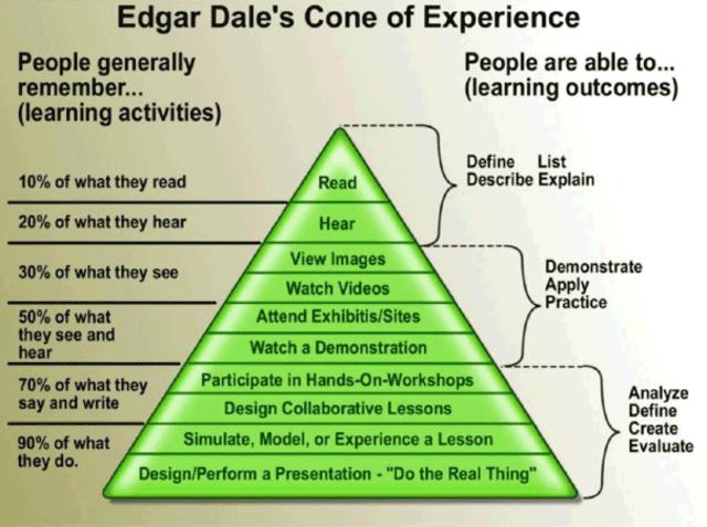 Audiovisual Methods in Teaching by Edgar Dale