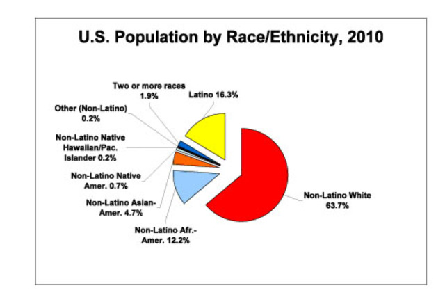 Native Americans in Todays Population