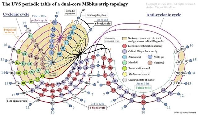 Universal Vortical Singularity
