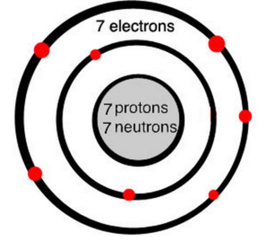 Nitrogen Discovered