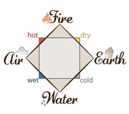 Aristotle: 4 Element Theory