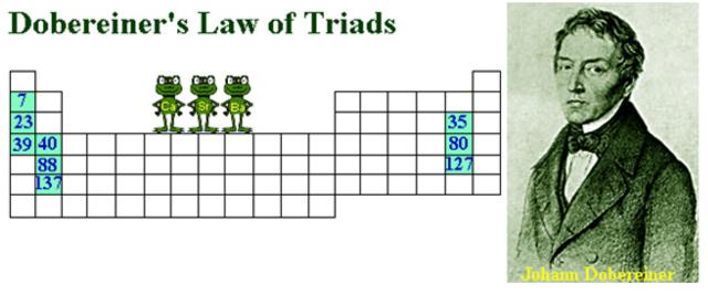 Law of Triads