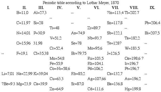Meyer's Periodic Table