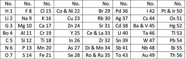 John Newlands arranges the elements