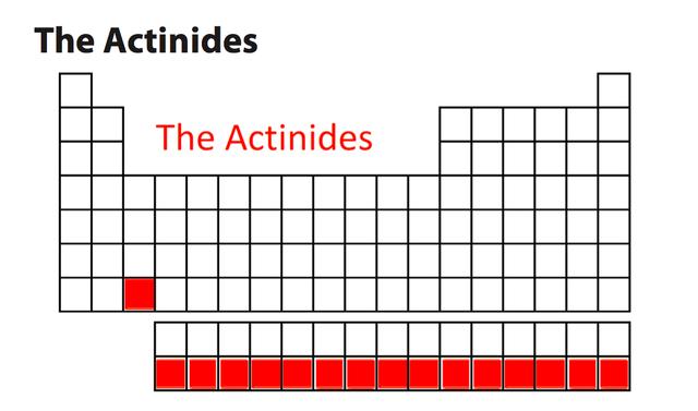 Actinides