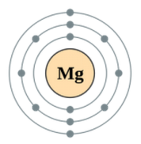 Magnesium Discovered