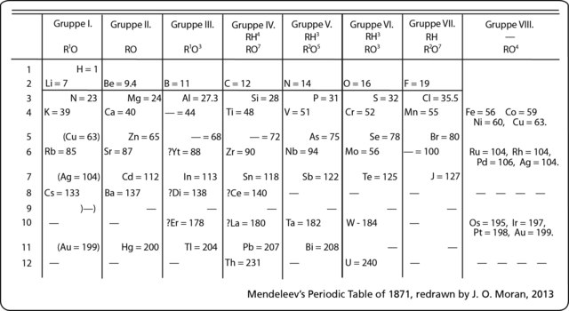 A new Atomic Table