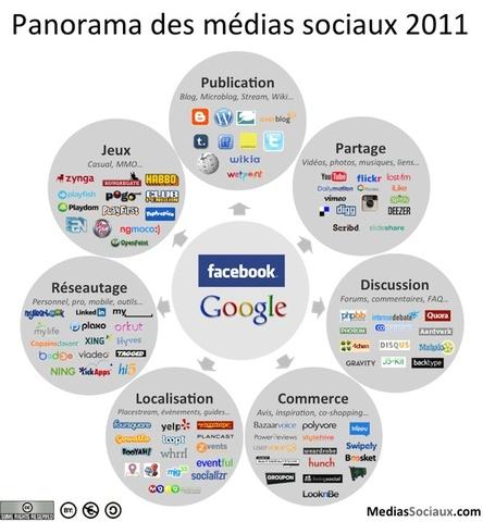 Evolution des réseaux sociaux et web