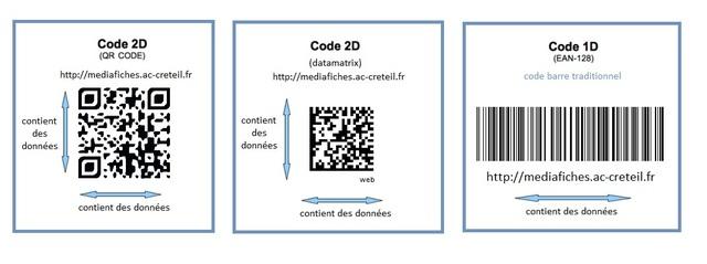 Evolution du QR code