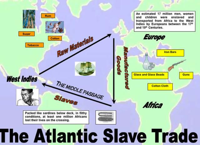 Atlantic Slave Trade begins