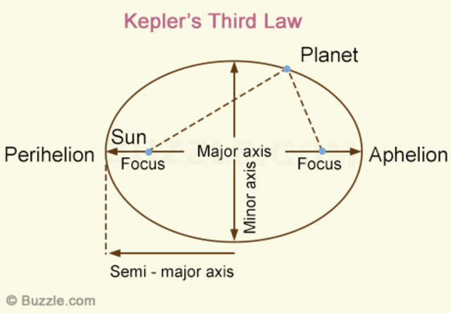 Final Law of Planetary Motion