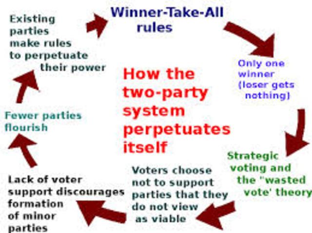 Third Parties Politics