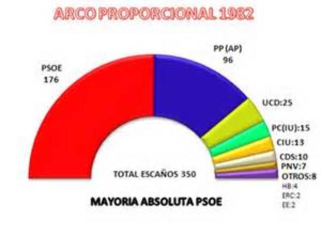 PRIMERAS ELECCIONES EN DEMOCRACIA