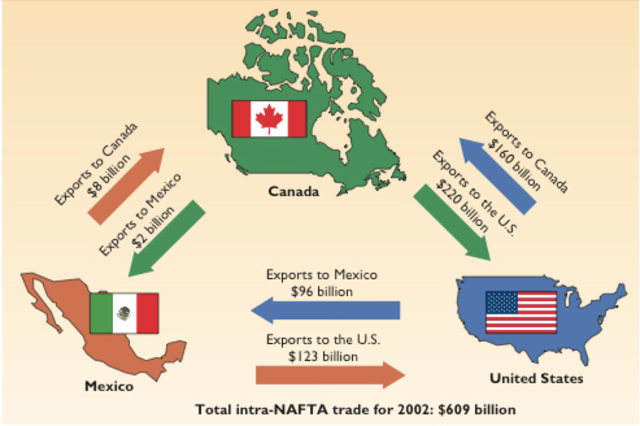 The North America Free Trade Agreement (NAFTA)
