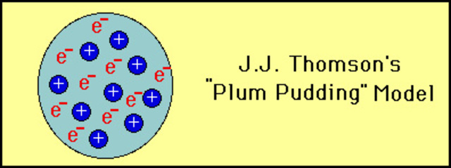 thompsons atomic theory