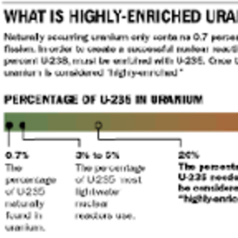 Research Reactors Fueled by Highly Enriched Uranium (HEU) (2004)