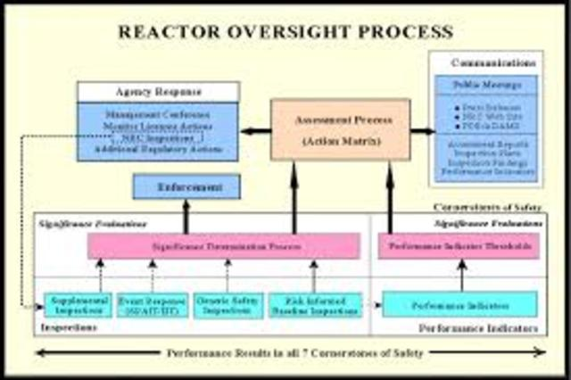 The NRC's Reactor Oversight Process: An Assessment of the First Decade (2011)