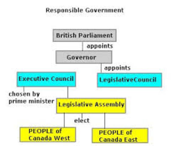 Adoption of Responsable Governement