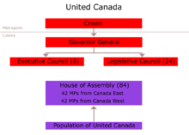 Независимый доминион Канада