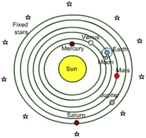 Heliocentric Theory is published