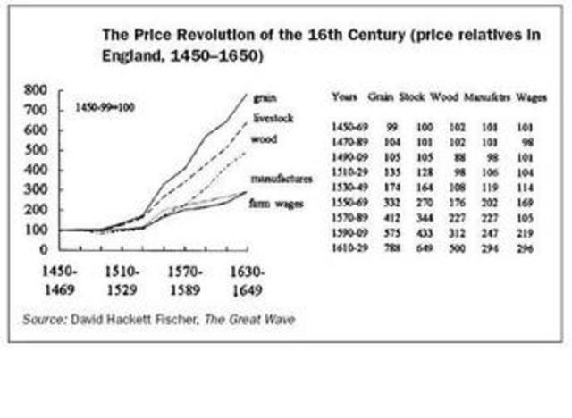 Price Revolution