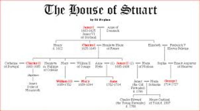 Stuart Monarchy beginsin England