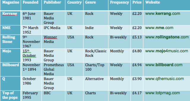 Music Magazine Institutions grid
