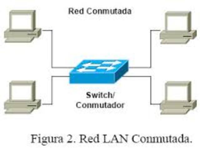 la red conmutada