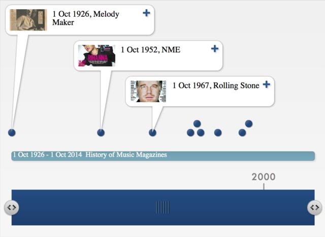 History of Music Magazines