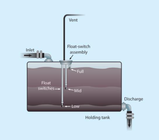 Sanitation Systems