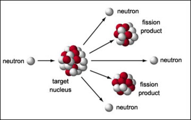 Nuclear Fisson