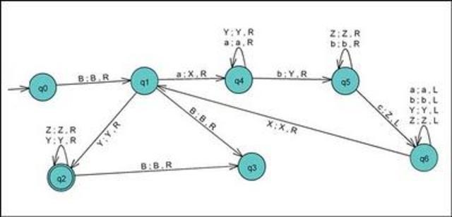 Inicios: Turing